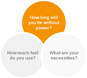 Circles: How long will you without power? How much fuel do you use? What are your necessities?