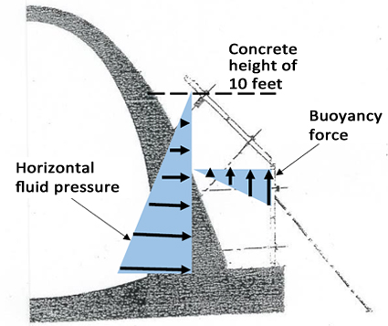 Figure 3. Illustration of direction and distribution of forces on the formwork at the time of collapse