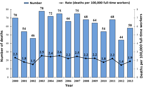 Number of deaths chart
