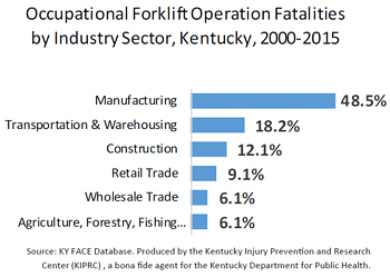 Bar graph, Occupational Forklift Operation Fatalities by Industry Sector, Kentucky, 2000-2015. Manufacturing totals 28.5%, Transportation & Warehousing totals 18.2%, Construction totals 12.1 %, Retail Trade- 9.1%, Wholesale Trade- 6.1%, Agriculture, Forestry, and Fishing- 6.1%. The source is the KY Database, produced by KIPRC, a bona fide agent for the Kentucky Department of Public Health