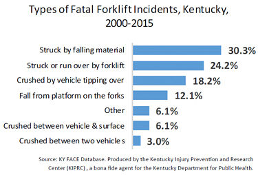 Bar graph: Types of Fatal Forklift Incidents, Kentucky, 2000-2015. Struck by falling material - 30.3%, Struck or run over by forklift- 24.2%, Crushed by vehicle tipping over- 18.2%, Fall from platform on the forks-12.1%, Other- 6.1%, Crushed between vehicle &surface- 6.1%, Crushed between two vehicles- 3%. The source is the KY Database, produced by KIPRC, a bona fide agent for the Kentucky Department of Public Health