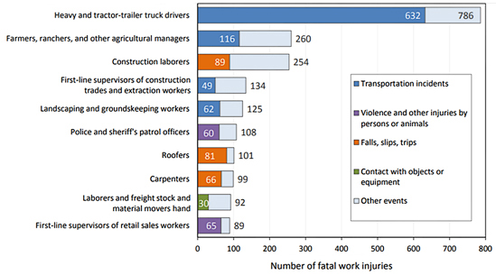The 10 occupations bar chart with tractor drivers and heavy machinery with the most transportation incidents and other events of fatal injury.