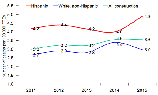 line chart showing hispanic deaths consistently higher than white or all othrs'