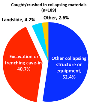 pie chart for being caught or crushed in collapsing materials 52% coming from other collapsing structure or equipment, 40.7% from excavation or trenching cave-in, 4.2 from landslide, and other.