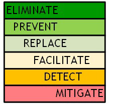 Eliminate prevent replace facilitate detect mitigate