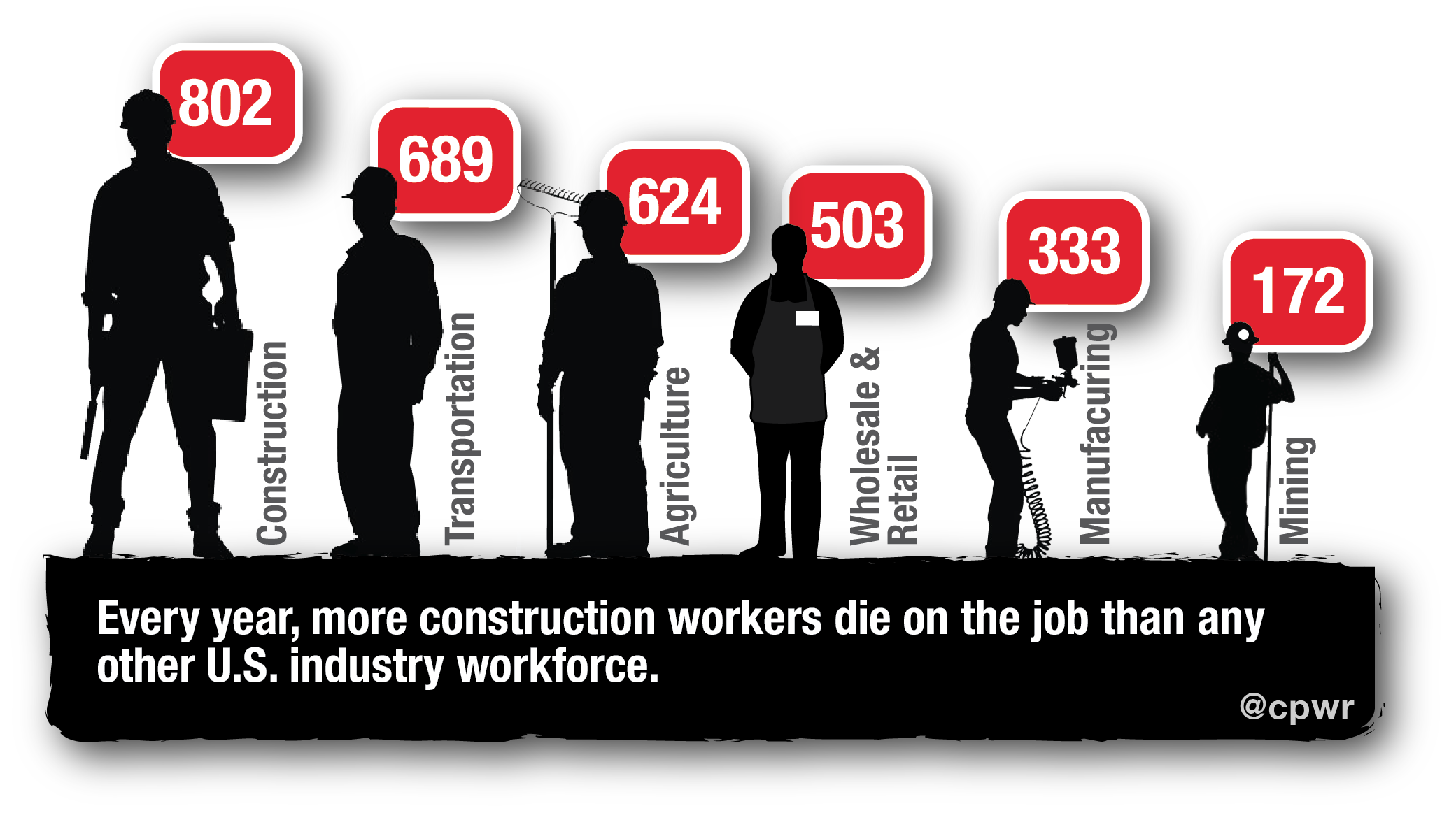 More construction workers die on the job than any other U.S. workforce