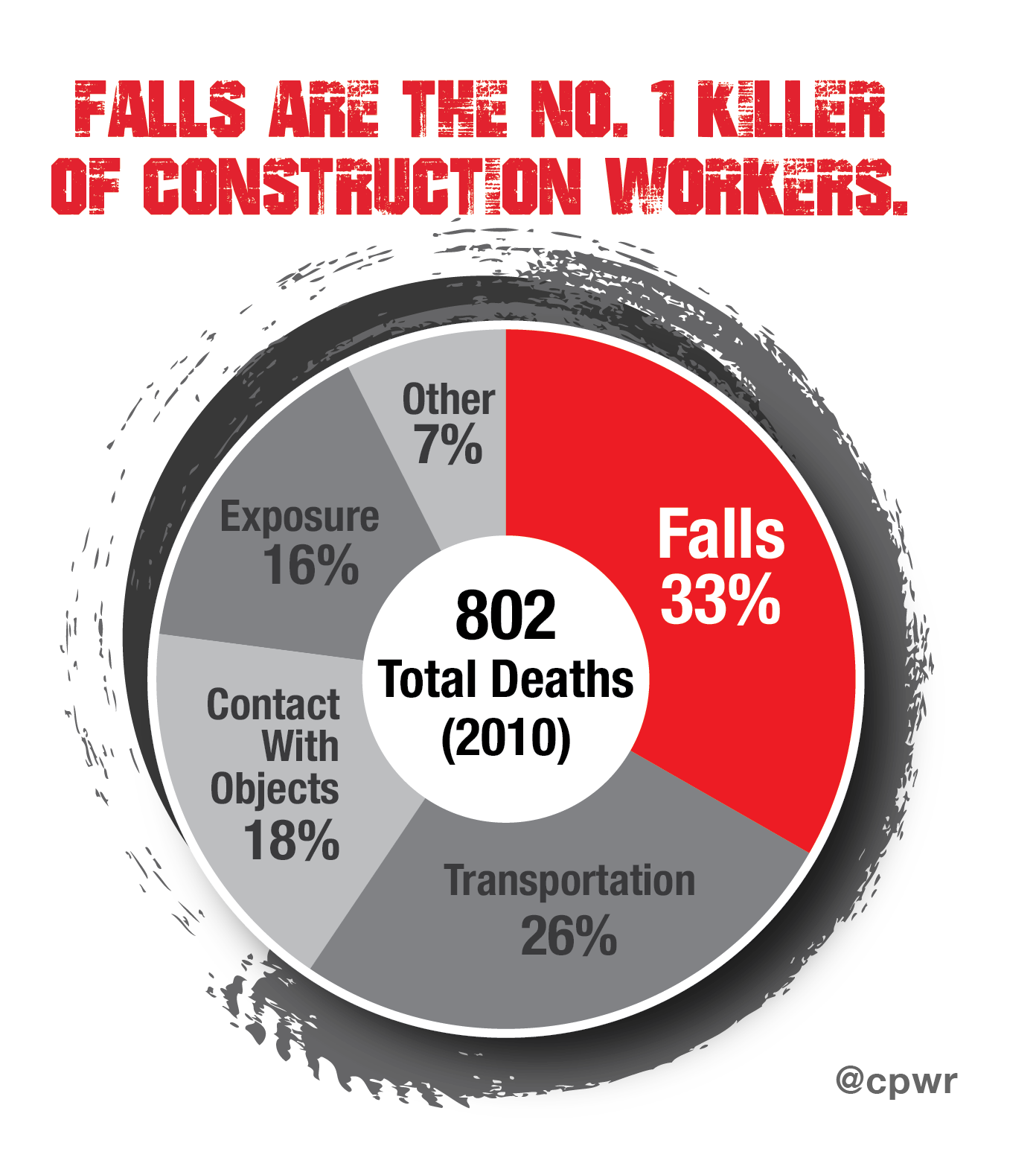 Falls_#1_killer_construction_workers