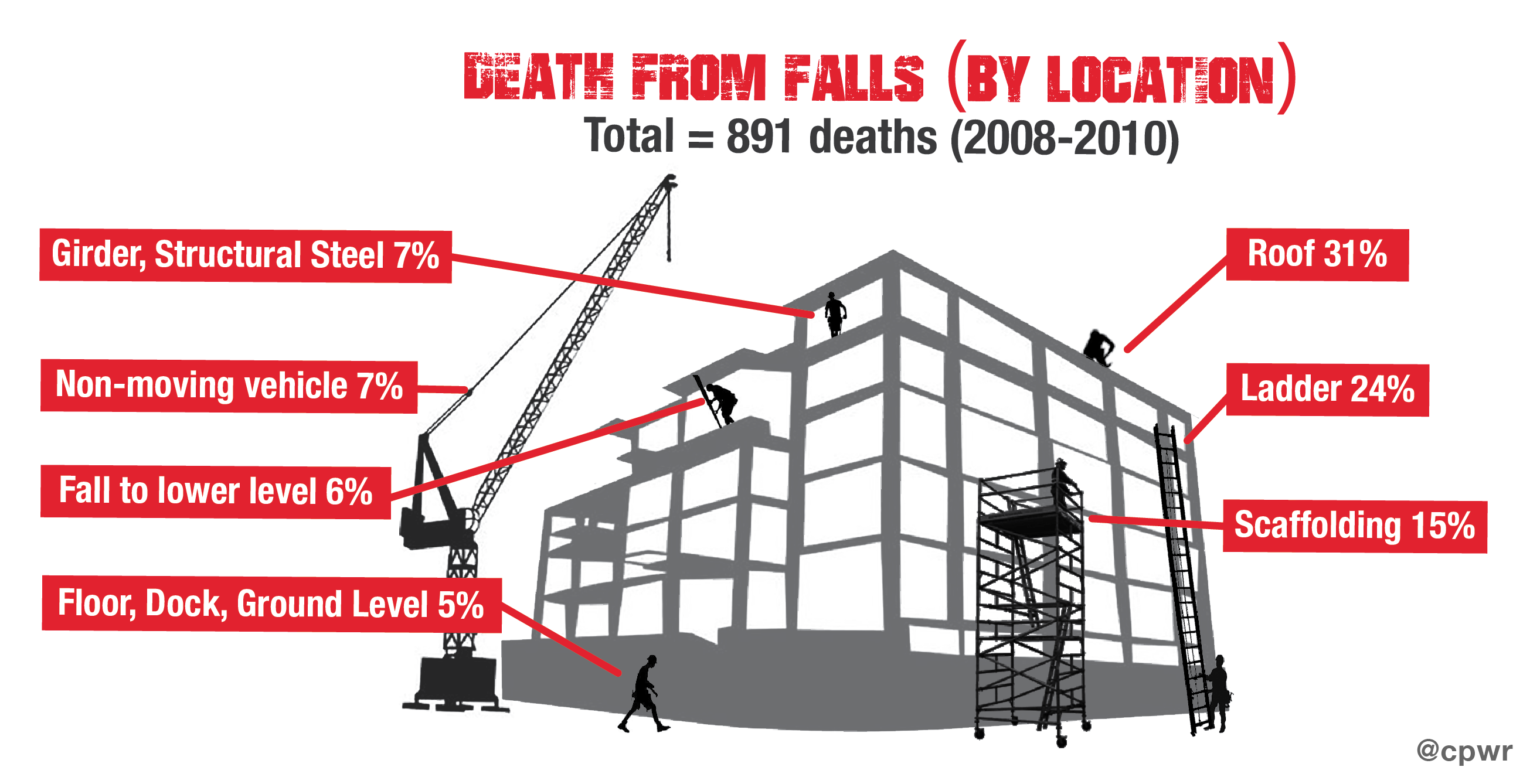 Deaths_from_Falls_by_Location